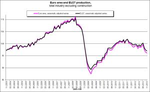 Eurostat graph.Click to enlarge