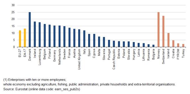earnings hourly median