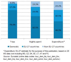 graph tourism