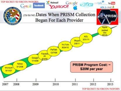 Slide of PRISM Programme Presentation (source: The Guardian)