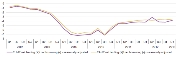 EU-27_and_EA-17_quarterly_government_net_lending_net_borrowing,_in_%_of_quarterly_GDP,_seasonally_adjusted,_2007Q1-2013Q1