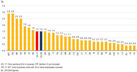 Job Vacancy Rates by country for the second quarter of 2013. Source: Eurostat.