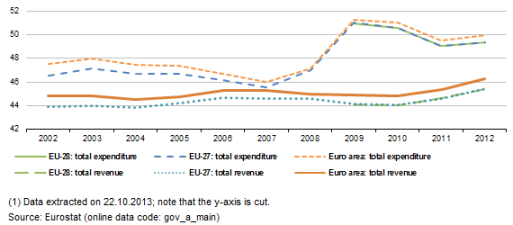 Development of total expenditure and total revenue, 2002-2012 (% of GDP)