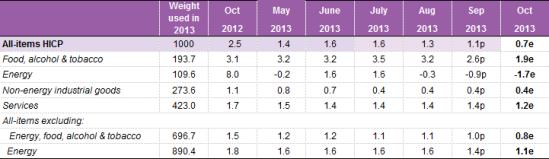 Eurostat table