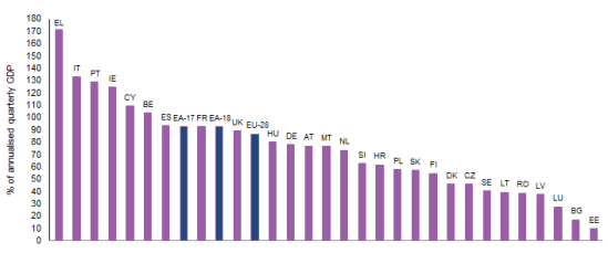 Eurostat graph. General government gross debt at the end of June 2013 (% of GDP).  BE Belgium, BG Bulgaria, CZ Czech Republic, DK Denmark, DE Germany, EE Estonia, IE Ireland, EL Greece, ES Spain, FR France, HR Croatia, IT Italy, CY Cyprus, LV Latvia, LT Lithuania, LU Luxembourg, HU Hungary, MT Malta, NL Netherlands, AT Austria, PL Poland, PT Portugal, RO Romania, SI Slovenia, SK Slovakia, FI Finland, SE Sweden, UK United Kingdom
