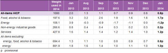 Eurostat table: Euro area annual inflation and its main components (%). Harmonised indices of consumer prices (HICP)