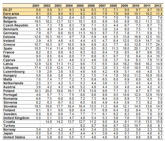 Unemployment_rate,_2001-2012_(%)