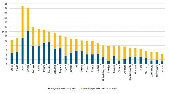 Eurostat graph. Unemployment rates by duration, 2012 (%)