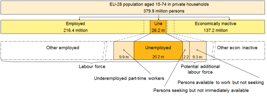 ILO labour statuses and new supplementary indicators, EU-28, age 15-74, 2013. Eurostat graph.