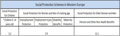 Social Protections Schemes Europe