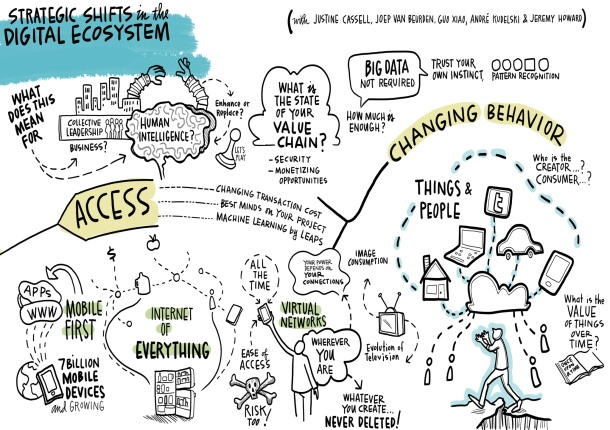 Industry 4 World Economic Forum