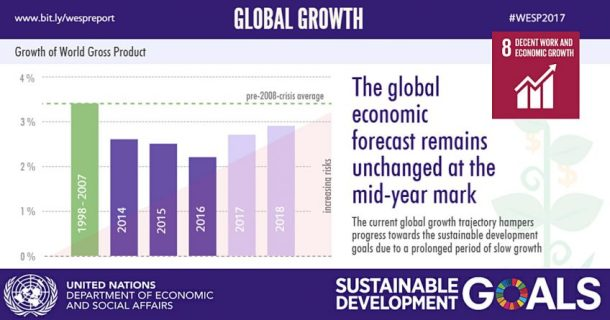 Global Growth United Nations_2018