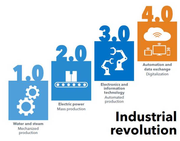 Industry 4 ITU