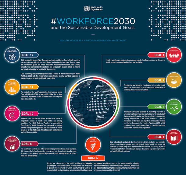 WHO 2030 SDGs