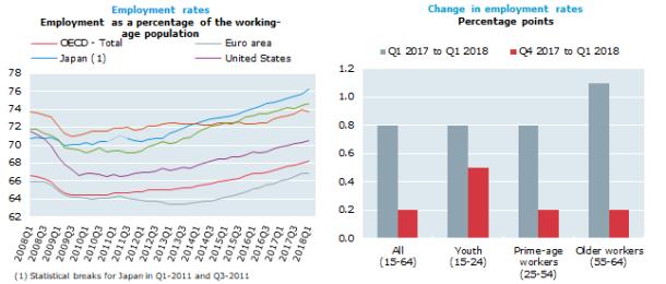 Q1 Employment 2018