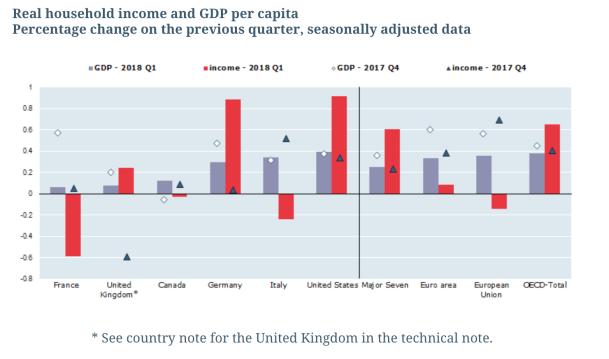 OECD Growth GDP
