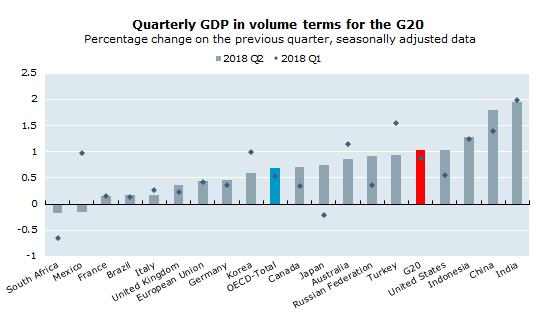 G20 Growth 2018
