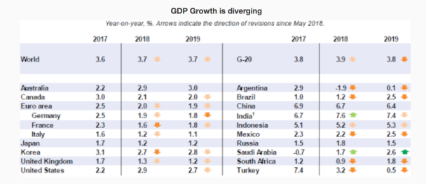 GDP Growth 2018