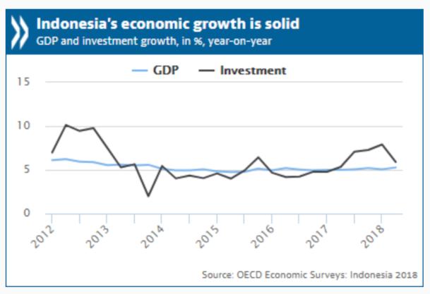 Indonesia OECD