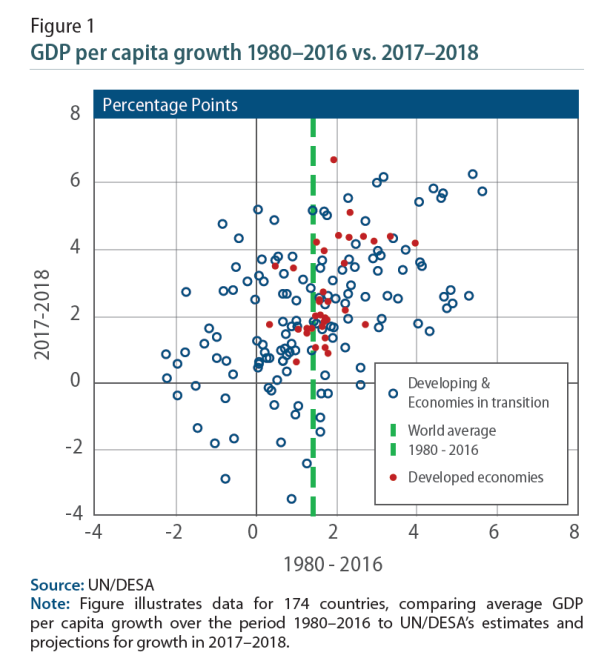 GDP per capita 2018