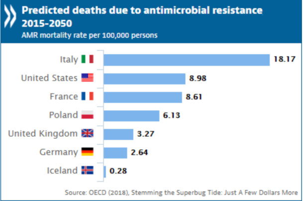 OECD Antimicrobial