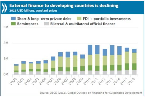 OECD Finance