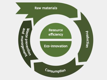 circular economy 2019