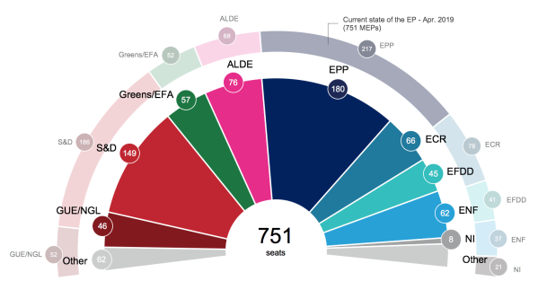 European Elections 2019 Seat Projection