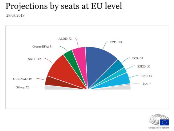 European Elections polls 2019