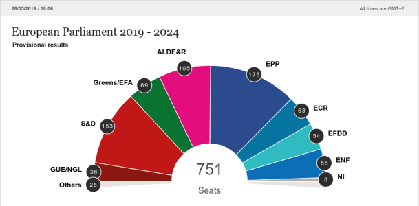 elections update 2019