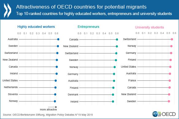 OECD stats2