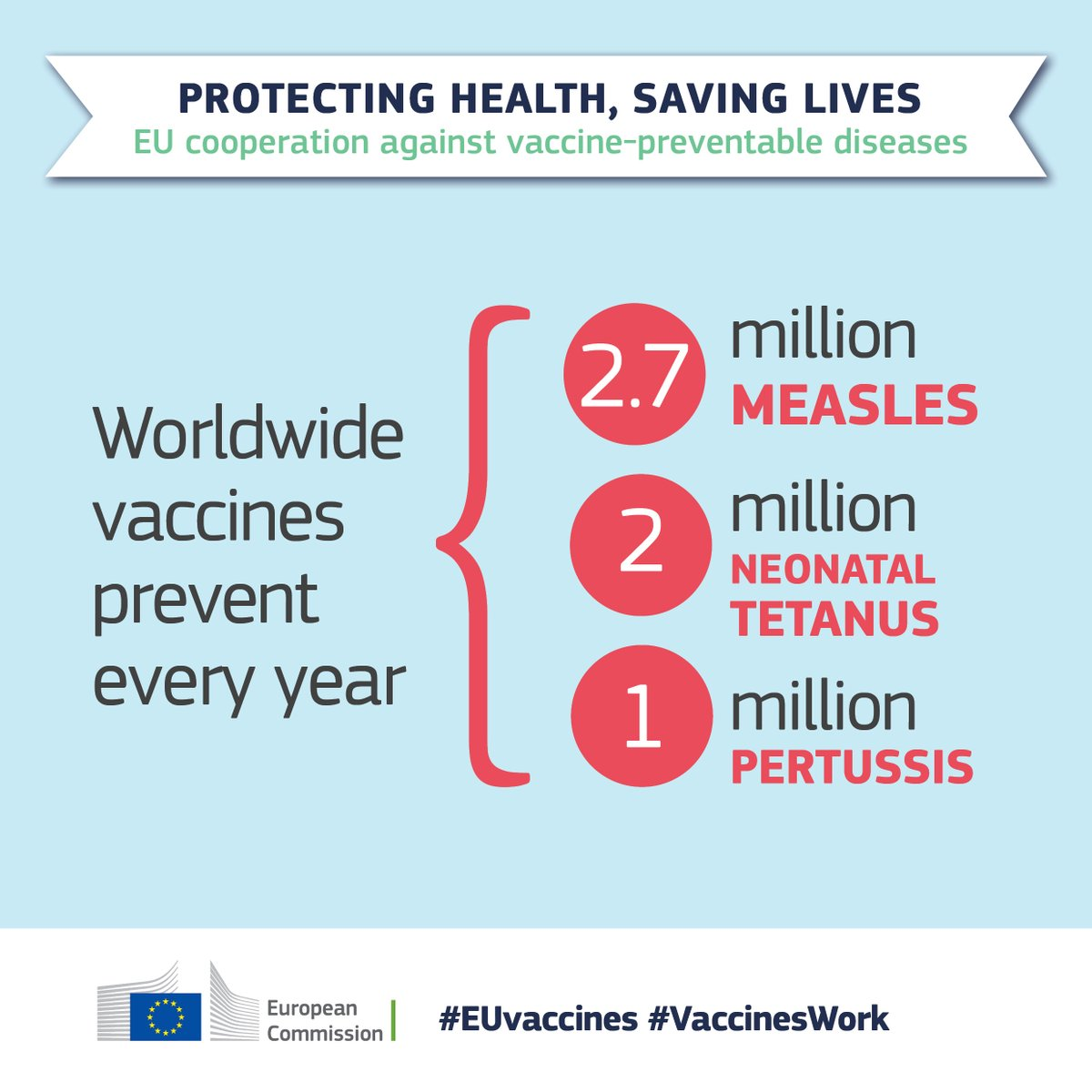 Vaccination: European Commission and World Health Organization join forces  to promote the benefits of vaccines – The European Sting - Critical News &  Insights on European Politics, Economy, Foreign Affairs, Business &
