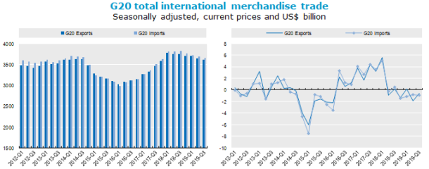 trade OECD